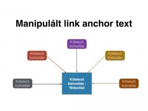 linkprofil-keresooptimalizalas-manipulalt