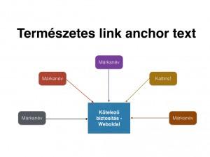 linkprofil-keresooptimalizalas-termeszetes