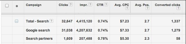 Adwords - Keresési partnerek teljesítménye