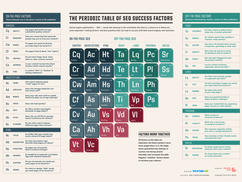 Periodic Table Of SEO: 2015 - Searchengineland