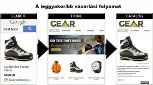 A tökéletes weboldal: leggyakoribb vásárlási folyamat