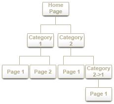 Hirdessünk AdWords-ön vagy sem? -  Kategorizálás