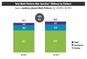 2013-2014: A keresési forgalom változása