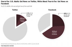 A közösségi oldalak az új hírportálok