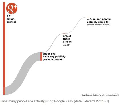 Senki sem használa a Google+-t: statisztikai elemzések