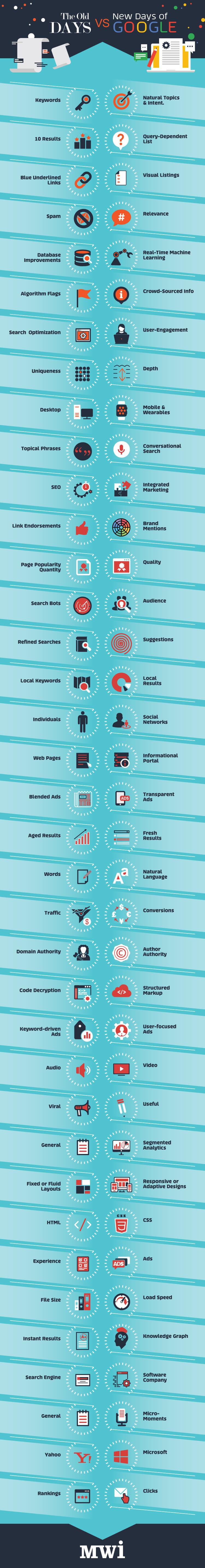 Infografika, a SEO régen és most