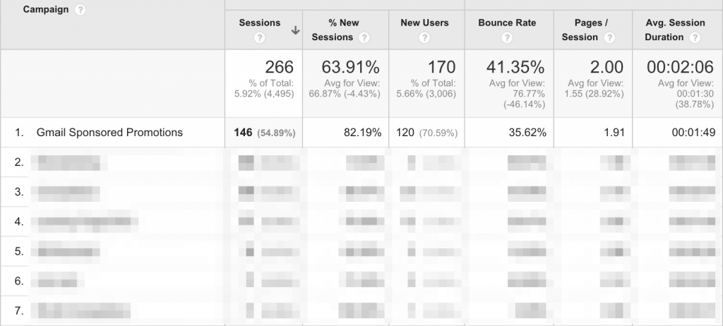 Gmail Sponsored Promotion (GSP) - Google Analytics