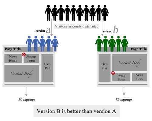 5 konverzióoptimalizálási technika - A / B tesztelés