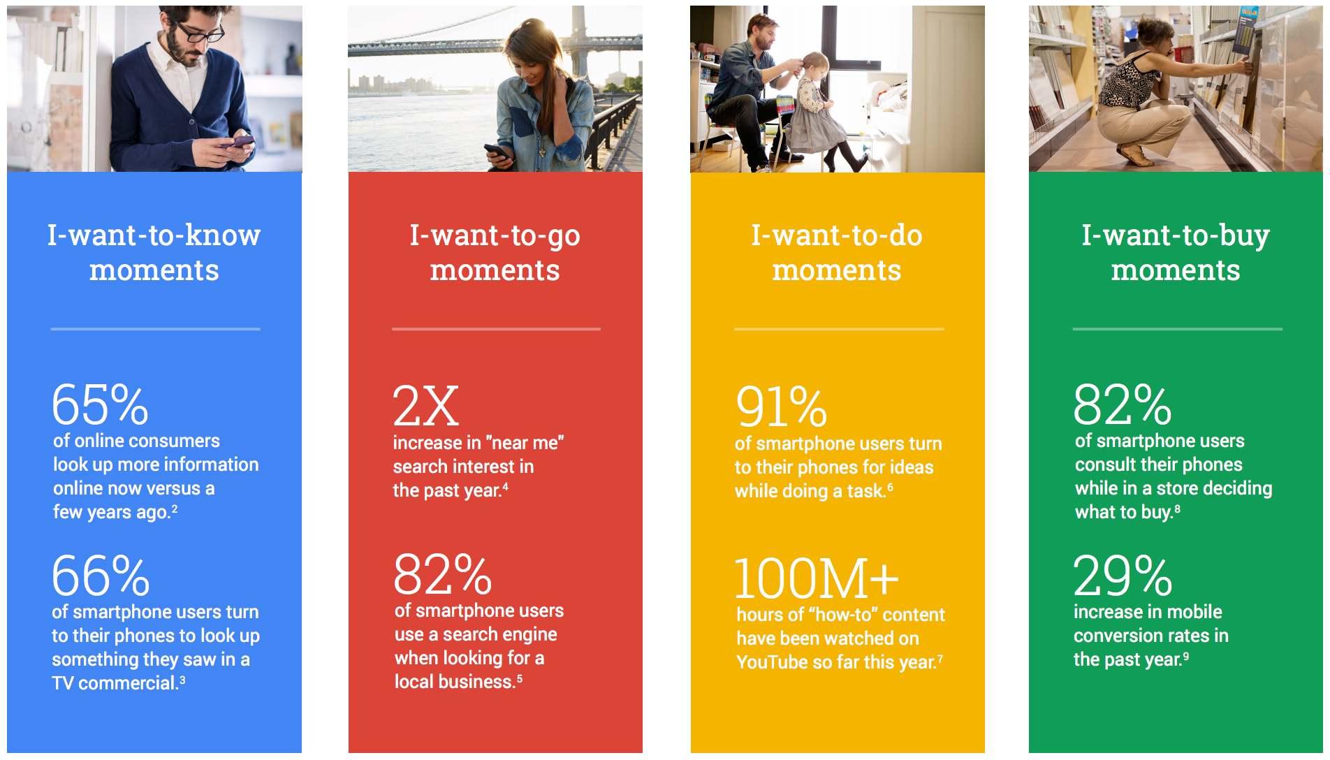 Google mikro-momentumok