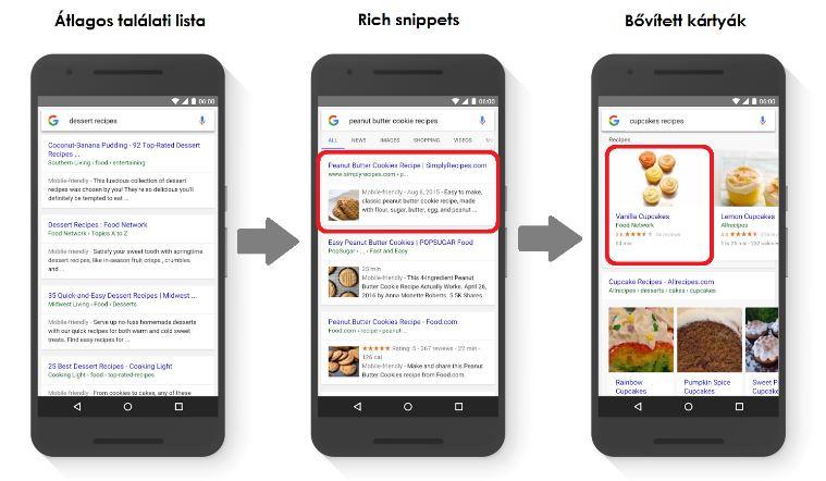 Google bővített kártyák