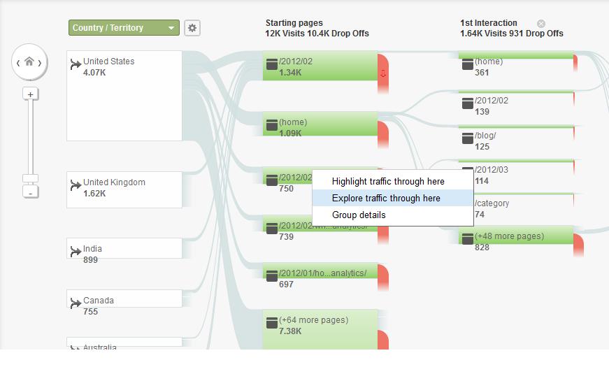 Küzdelem a kosárelhagyás ellen 13 lépésben - Google Analytics: Viselkedési folyamat
