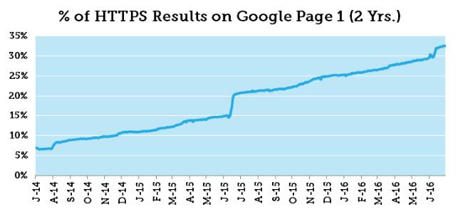 HTTPS változások