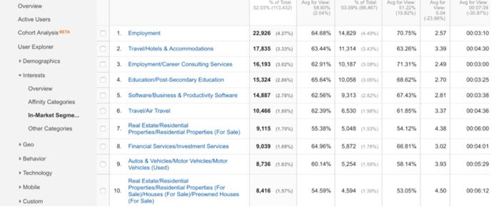 Google Analytics: Érdeklődési körök - AdWords implementálása