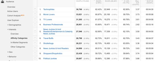 Google Analytics: Vonzódási kategóriák - AdWords implementálása