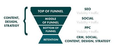 Online marketing stratégia - Vertikális tölcsér