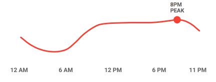 Mobilos keresési intenzítás napon belül