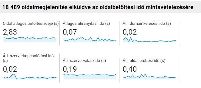 Google Analytics: Oldalbetöltési idő javítása