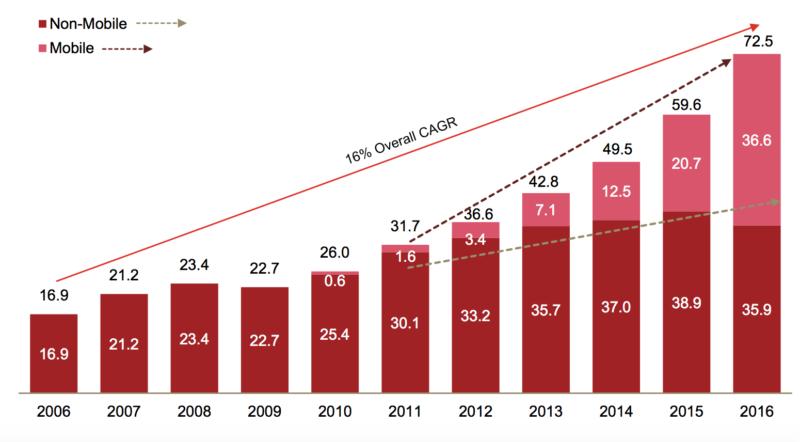 Mobil hirdetés növekedés