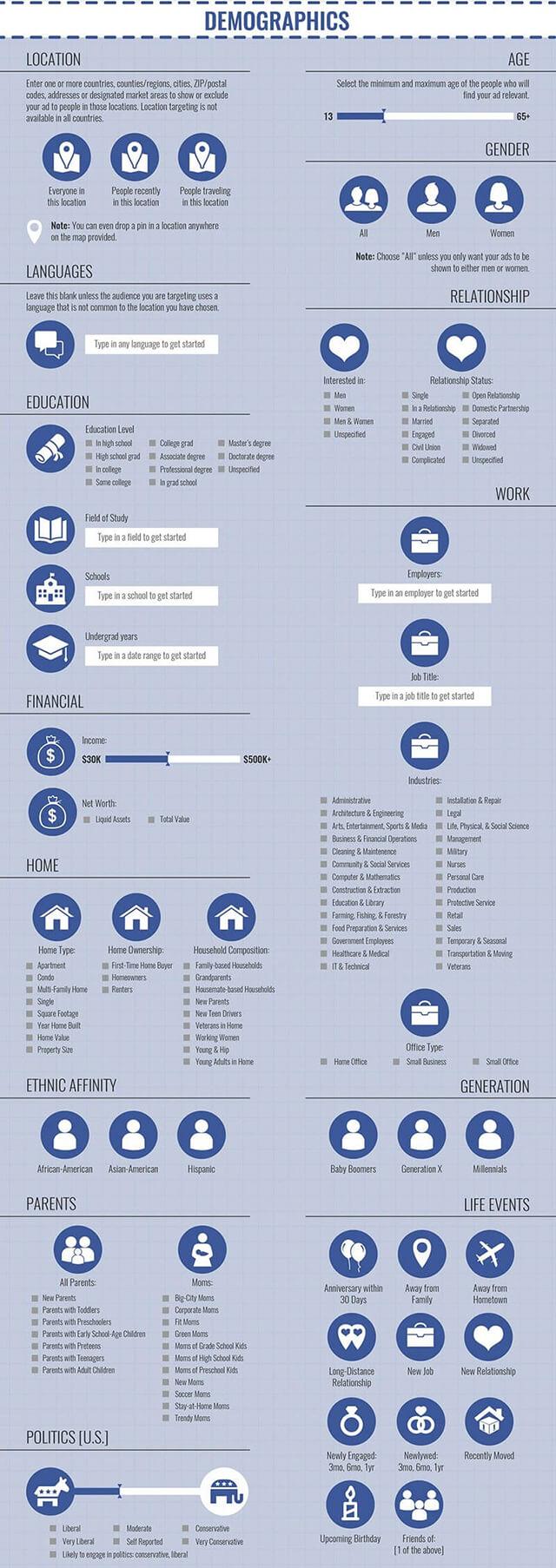 Facebook hirdetés - Demográfiai célzás