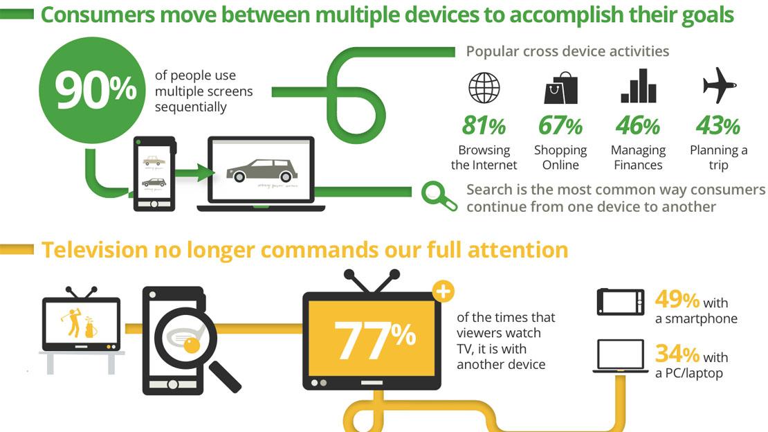 Mobil SEO többképernyős világ