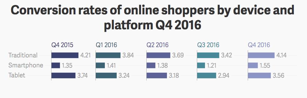 Online vásárlások konverziós aránya