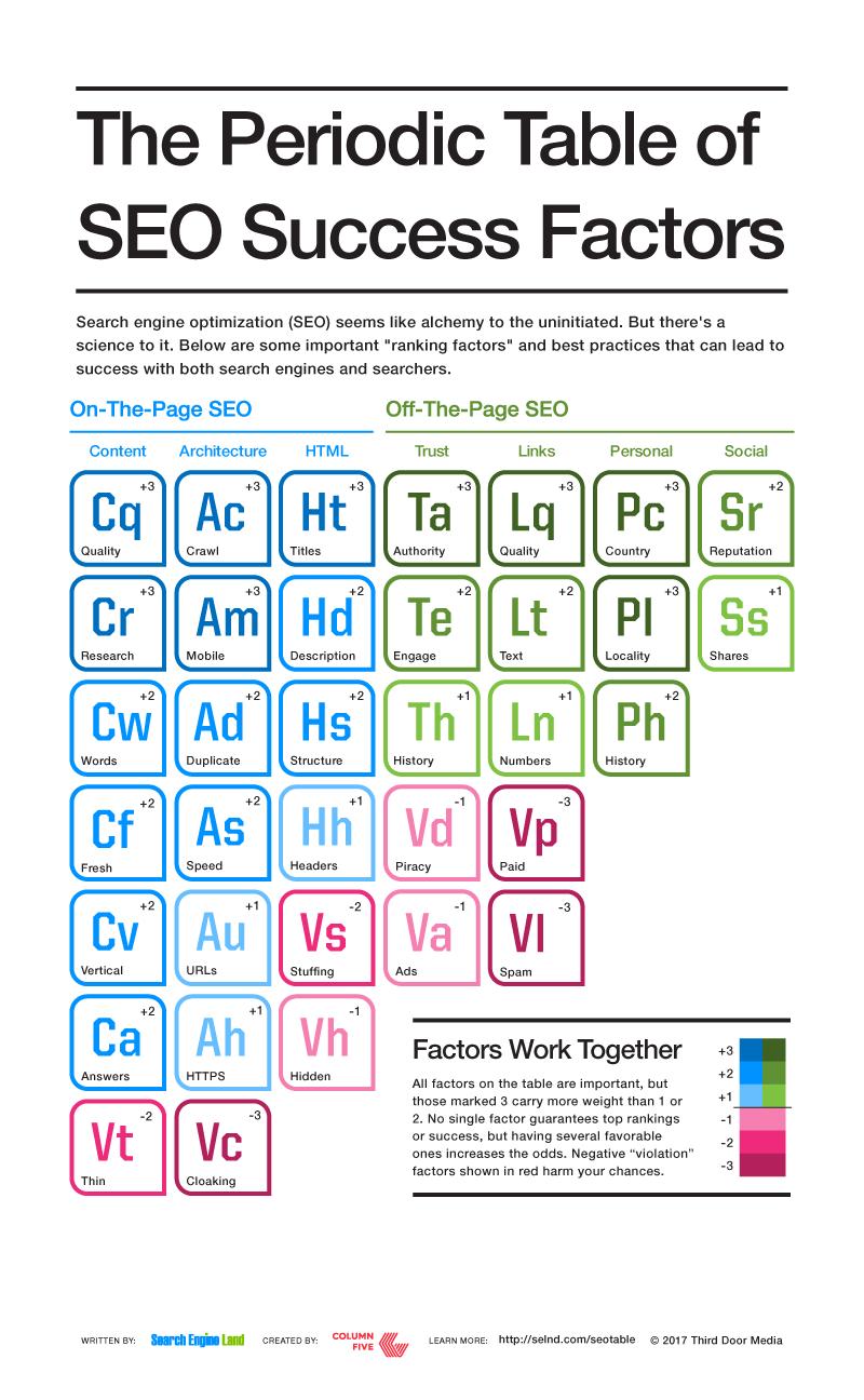 seo-keresőoptimalizálás periodikus rendszer kivonat