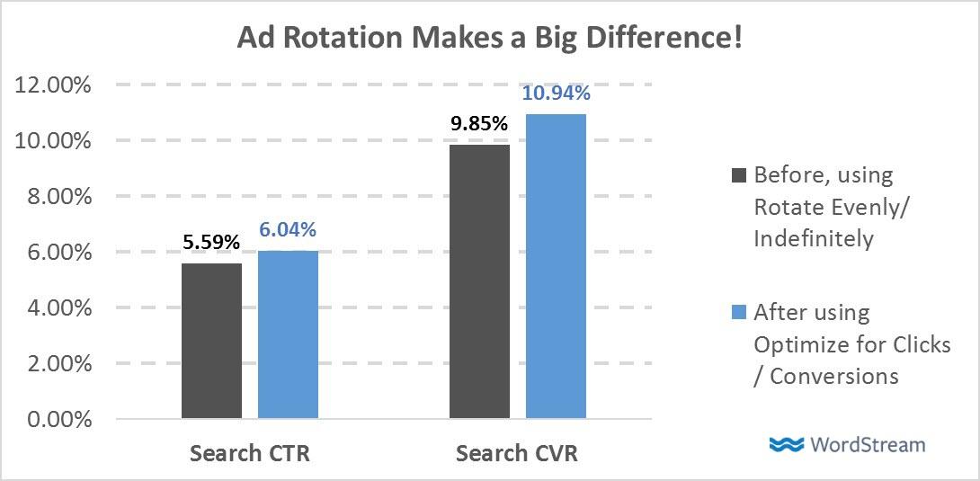 A megfelelő hirdetésrotáció megválasztása növeli a CTR-t