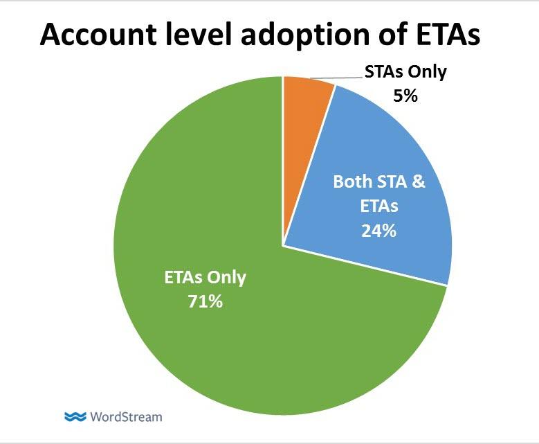 A fiókok hány százalékában találhatóak meg az ETA hirdetések