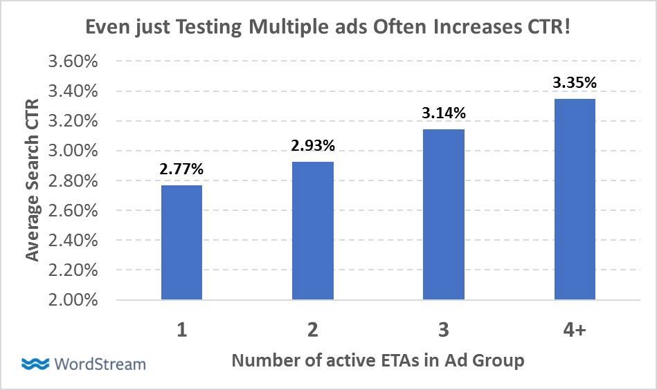 Több hirdetés tesztelése a fiókban nagy megemeli a CTR értékét