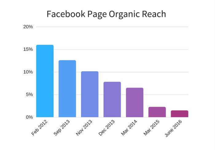 Organikus-eleres-csokkenese-Facebookon