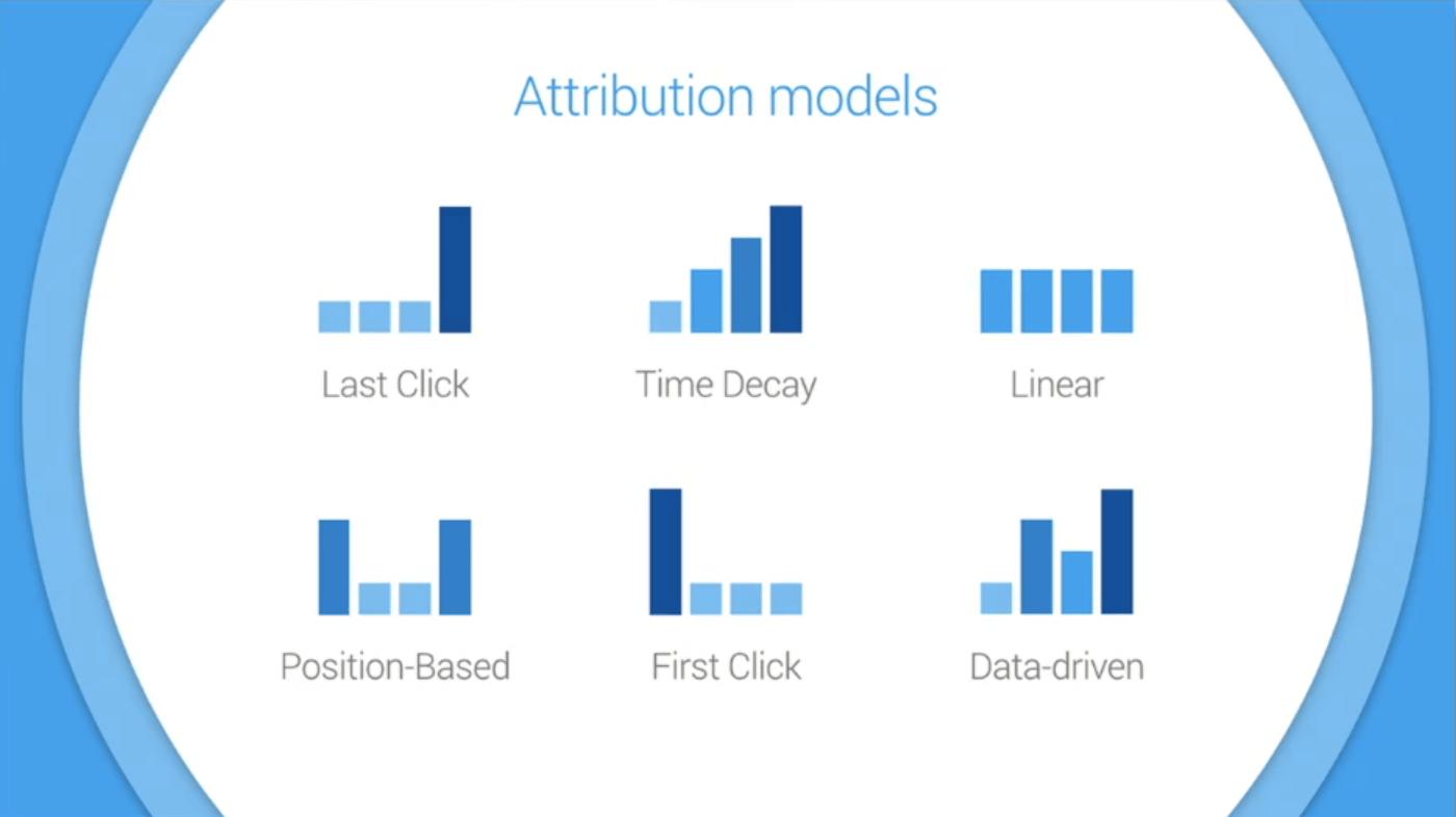 attribucios-modellek
