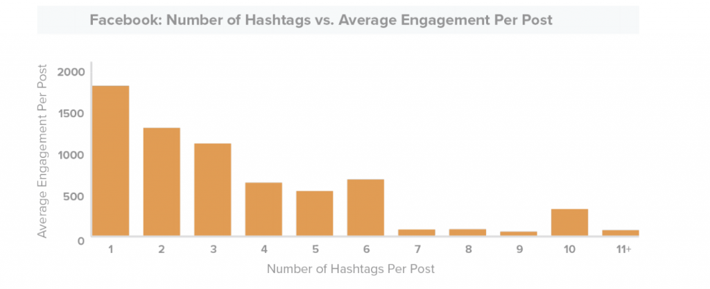 facebook-number-hashtags