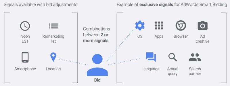 google-bid-adjusments