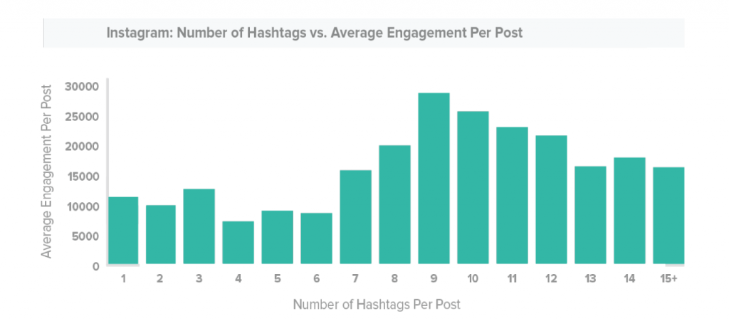 instagram-number-hashtags
