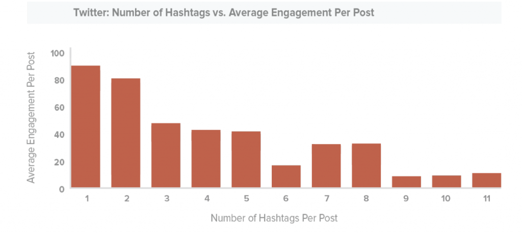 twitter-number-hashtags