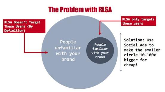 RLSA-problemak
