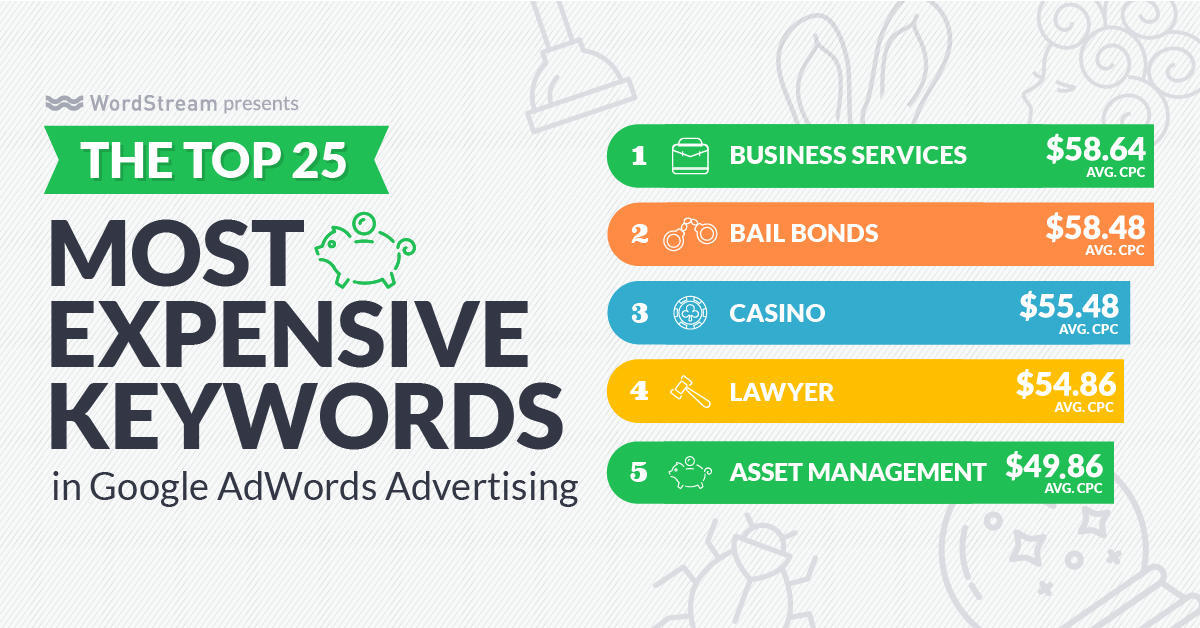google-ads-scripts-most-expensive-keywords