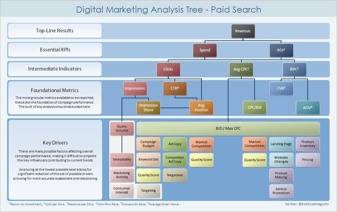 KPI_hierarchia