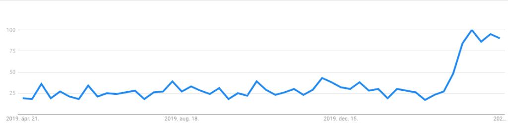 1. Online vásárlás - google trends