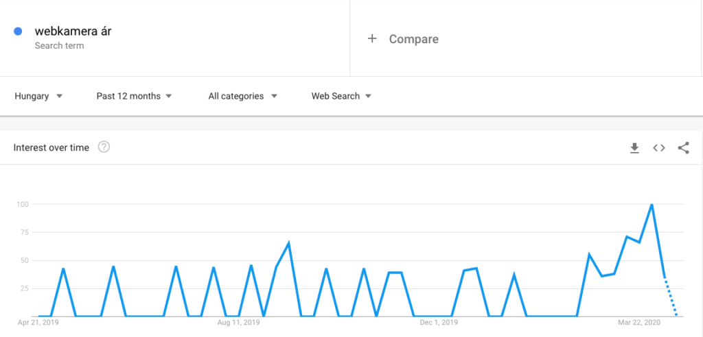 3. Webkamera ár - google trends