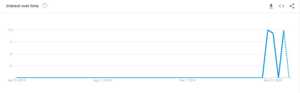 4. Kenyérsütés - google trends