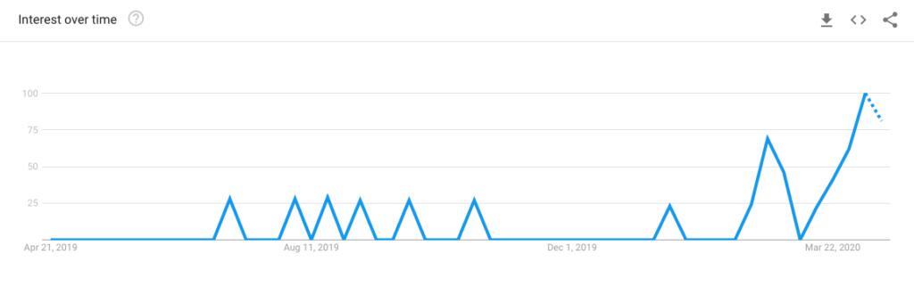 5. Kertészkedés - google trends
