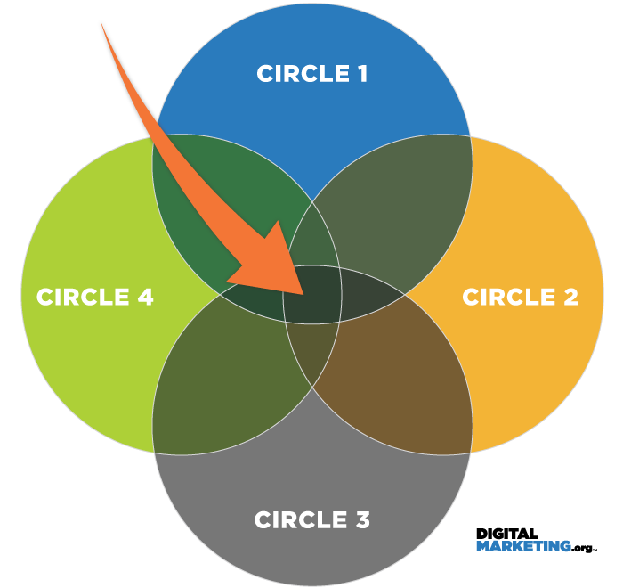 Facebook közönségépítés - érdeklődési körök